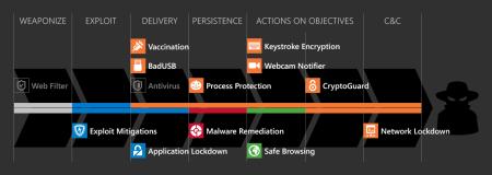 Cyber Kill Chain